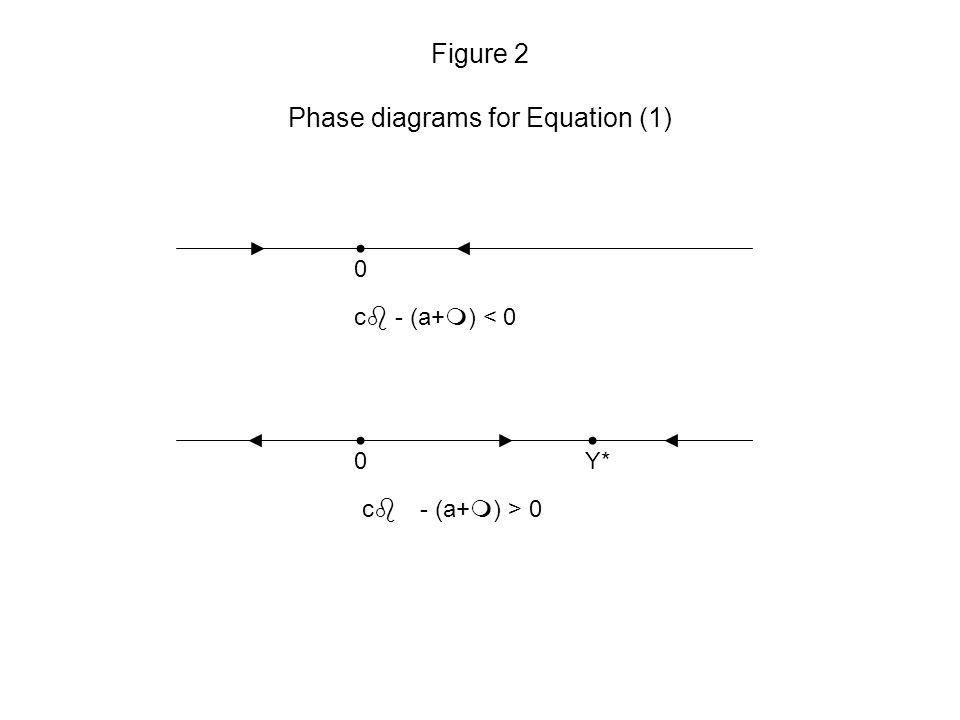 Figure 2 Phase diagrams for Equation (1) 0 0Y* cb - (a+m) > 0 cb - (a+m) < 0