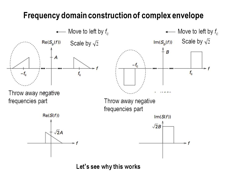 Frequency domain construction (contd.) By construction, we see that from any real-valued passband signal we can construct a baseband signal.