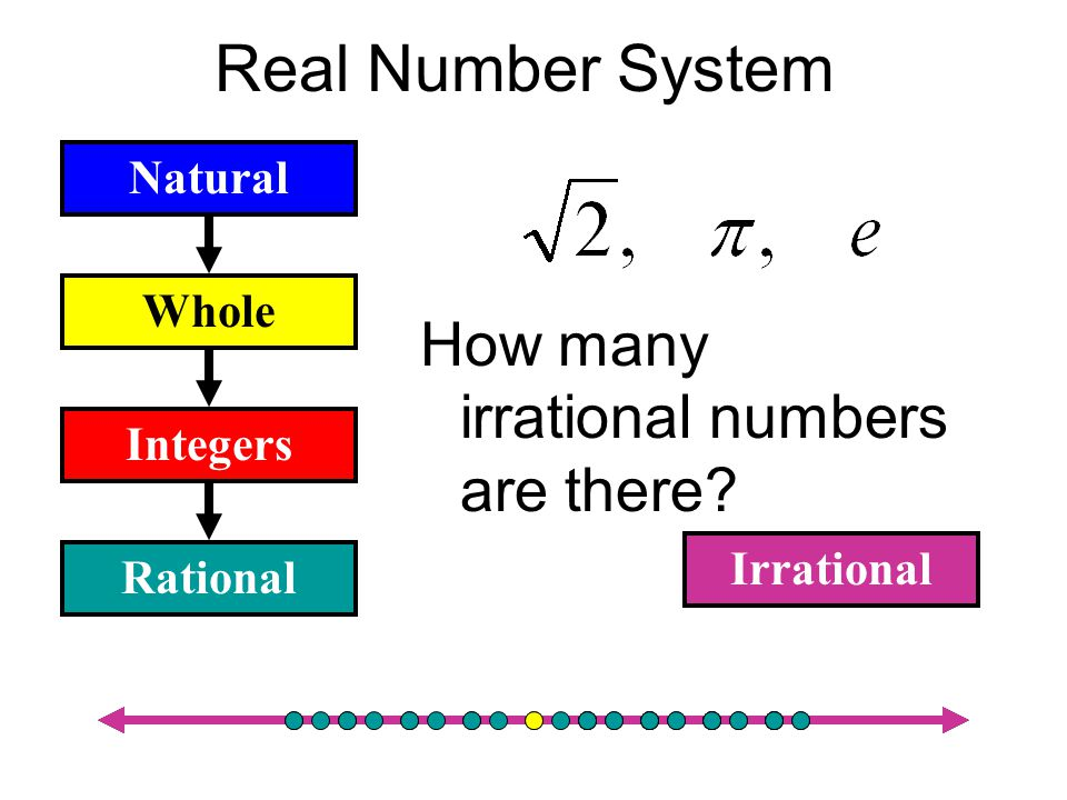 Real Number System Rational Integers Whole Natural Fractions How many rational numbers are there?
