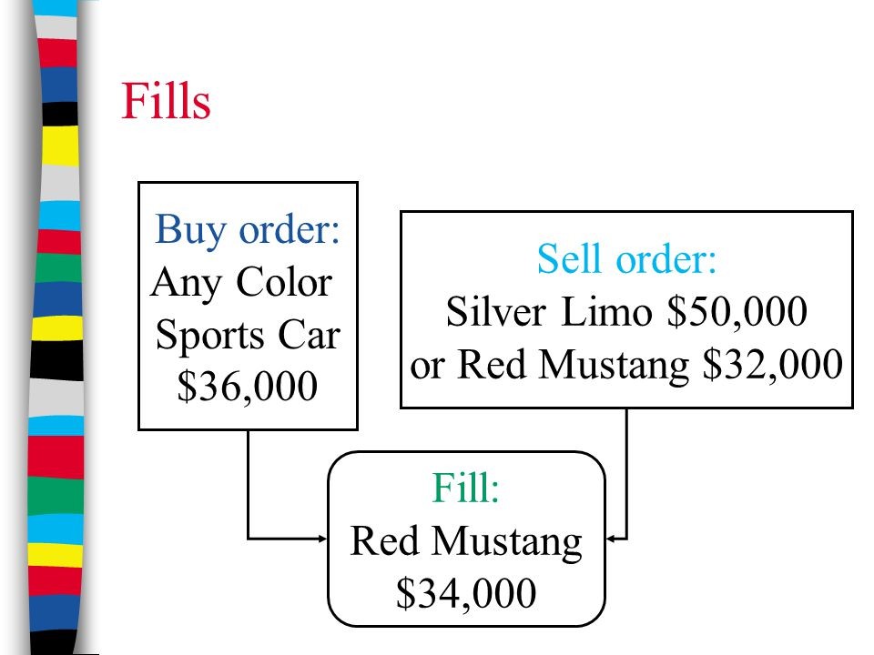 Fills Buy order: Any Color Sports Car $36,000 Sell order: Silver Limo $50,000 or Red Mustang $32,000 Fill: Red Mustang $34,000