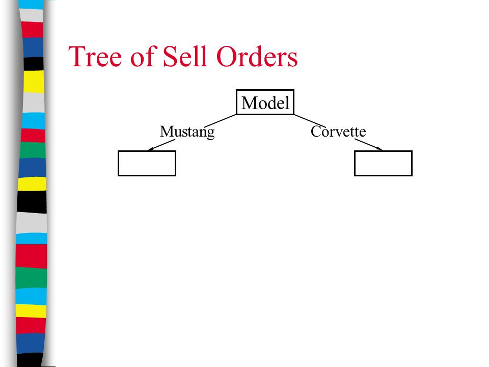 Tree of Sell Orders Model CorvetteMustang
