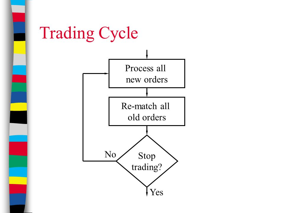Trading Cycle Process all new orders Re-match all old orders Stop trading? Yes No