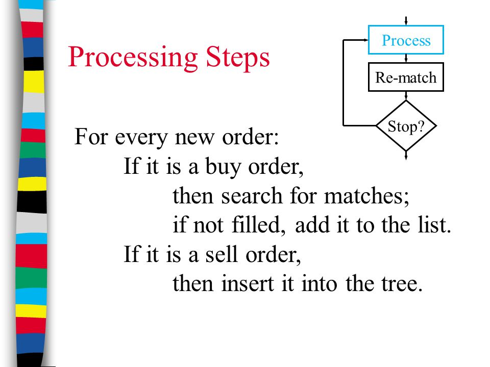 Processing Steps For every new order: If it is a buy order, then search for matches; if not filled, add it to the list. If it is a sell order, then in