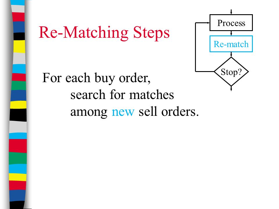 Re-Matching Steps For each buy order, search for matches among new sell orders.