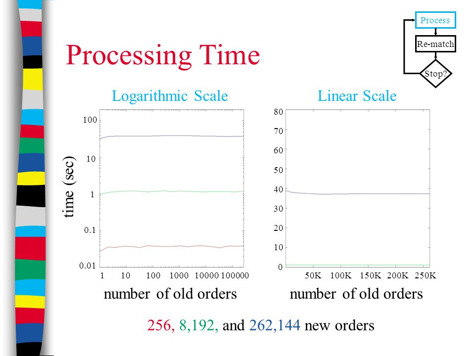 Processing Time number of old orders Logarithmic Scale number of old orders Linear Scale 256, 8,192, and 262,144 new orders Process Re-match Stop? tim