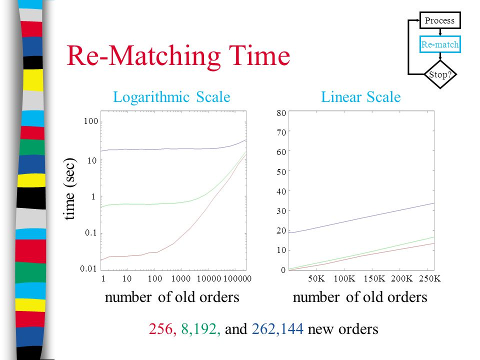 Re-Matching Time 256, 8,192, and 262,144 new orders Logarithmic ScaleLinear Scale Process Re-match Stop.