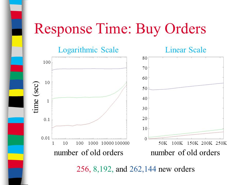Response Time: Buy Orders 256, 8,192, and 262,144 new orders Logarithmic ScaleLinear Scale time (sec) 1 10 100 1000 10000 100000 100 10 1 0.1 0.01 50K 100K 150K 200K 250K 80 70 60 50 40 30 20 10 0 number of old orders