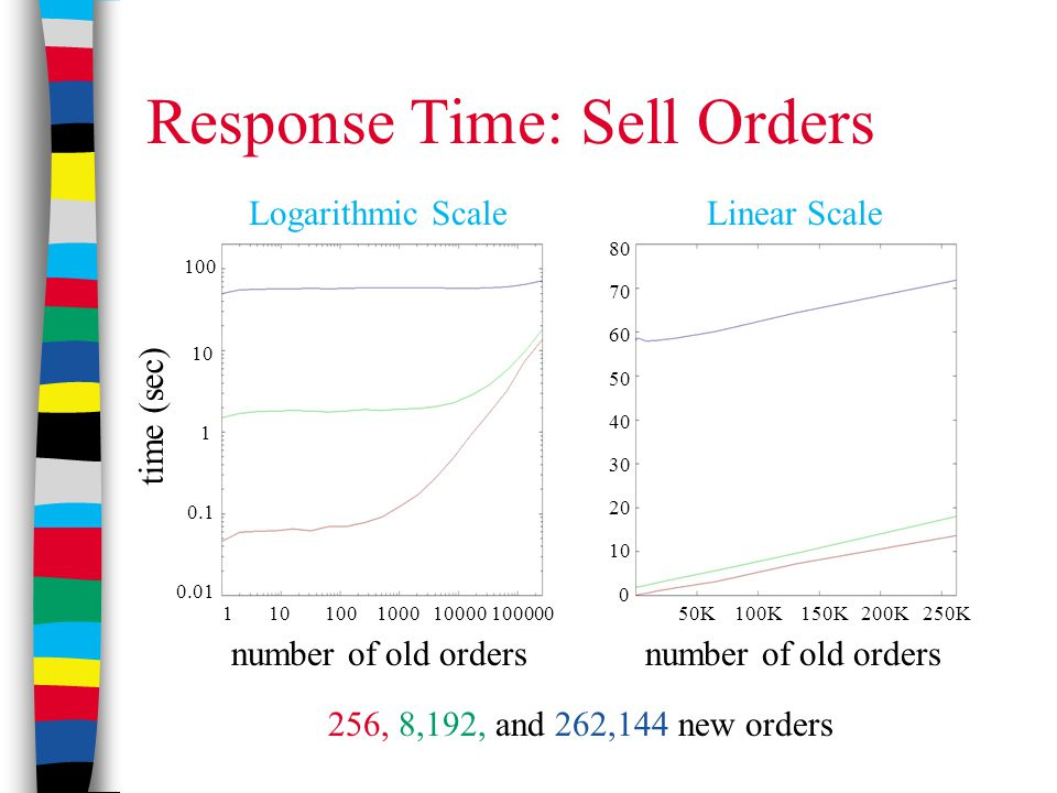 Response Time: Sell Orders 256, 8,192, and 262,144 new orders Logarithmic ScaleLinear Scale time (sec) 1 10 100 1000 10000 100000 100 10 1 0.1 0.01 50