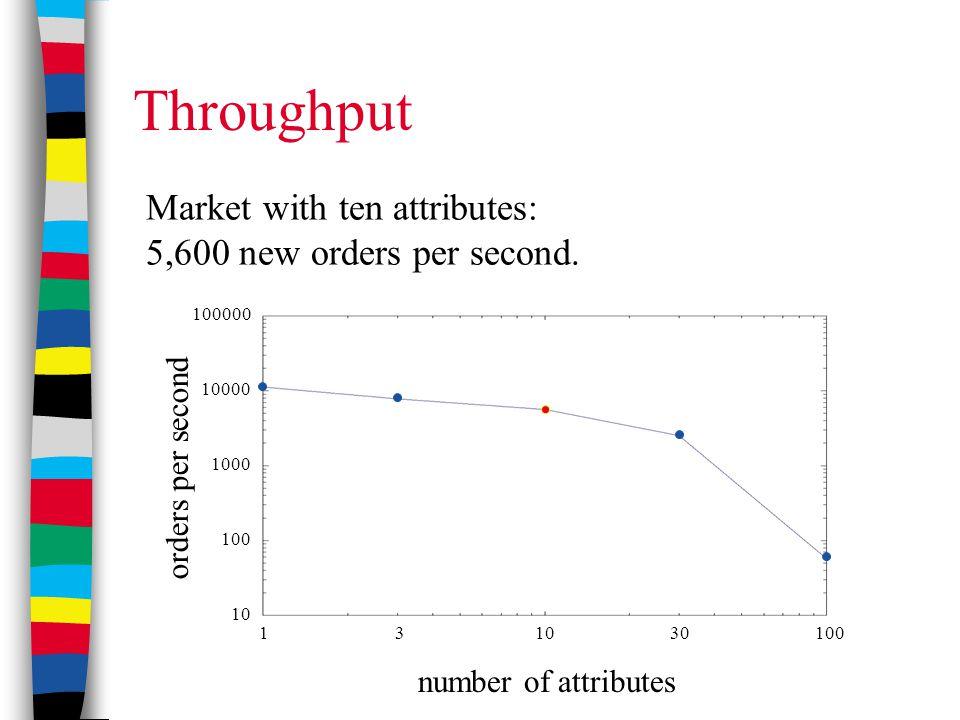 Throughput Market with ten attributes: 5,600 new orders per second. number of attributes orders per second 1 3 10 30 100 100000 10000 1000 100 10