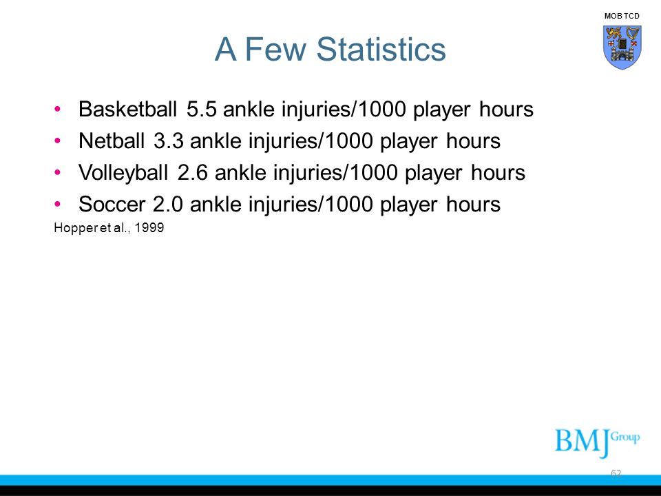 A Few Statistics Basketball 5.5 ankle injuries/1000 player hours Netball 3.3 ankle injuries/1000 player hours Volleyball 2.6 ankle injuries/1000 playe