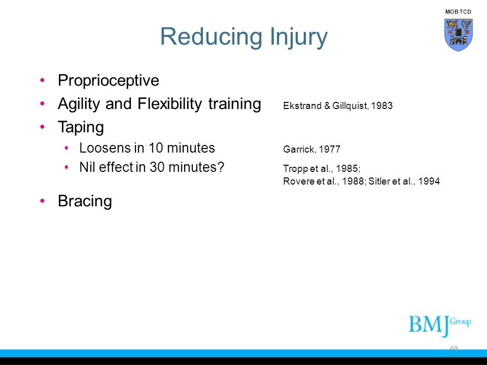 Reducing Injury Proprioceptive Agility and Flexibility training Ekstrand & Gillquist, 1983 Taping Loosens in 10 minutes Garrick, 1977 Nil effect in 30