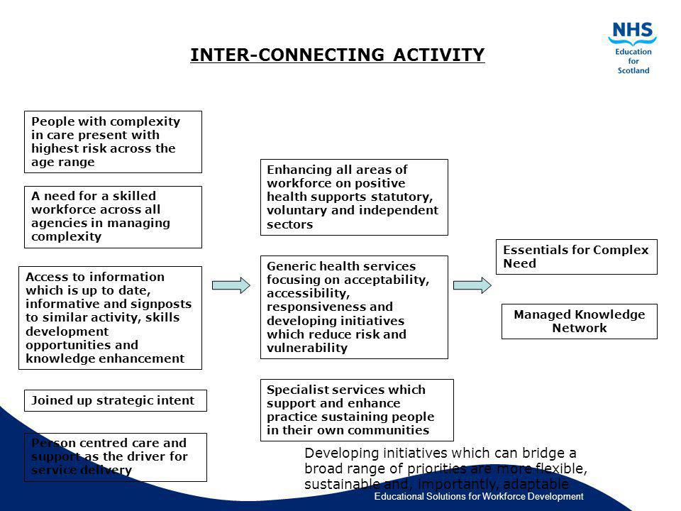 Educational Solutions for Workforce Development INTER-CONNECTING ACTIVITY People with complexity in care present with highest risk across the age rang