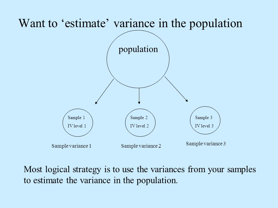 Want to estimate variance in the population population Sample 2 IV level 2 Sample 3 IV level 3 Sample variance 1Sample variance 2 Sample variance 3 Most logical strategy is to use the variances from your samples to estimate the variance in the population.