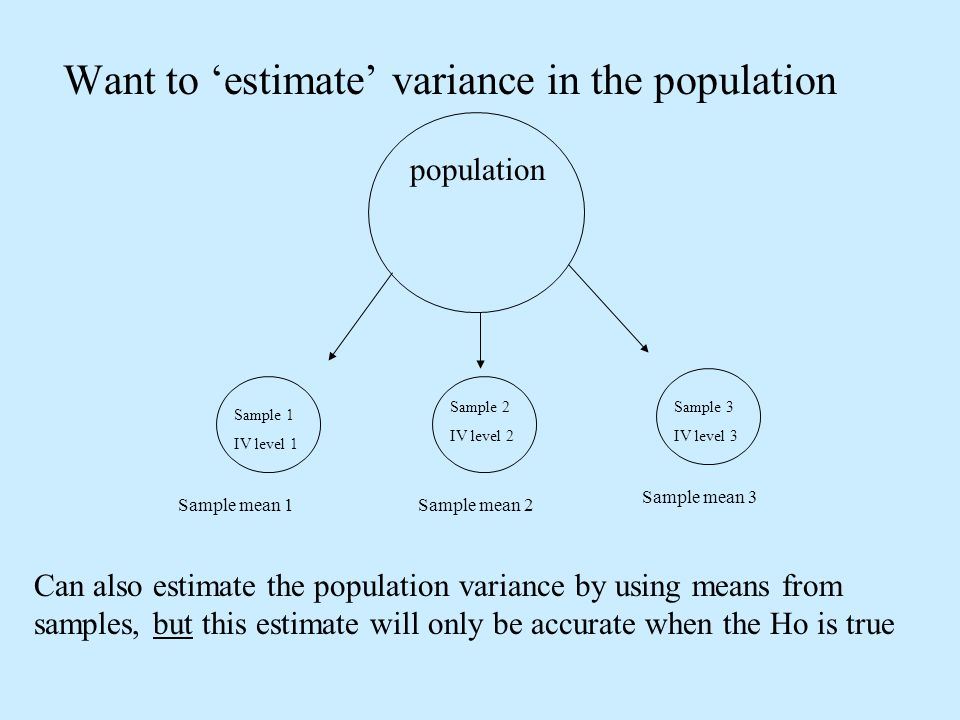 Want to estimate variance in the population population Sample 1 IV level 1 Sample 2 IV level 2 Sample 3 IV level 3 Sample mean 1Sample mean 2 Sample m
