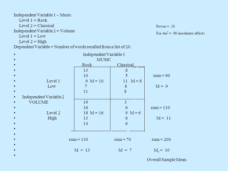 Independent Variable 1 – Music Level 1 = Rock Level 2 = Classical Independent Variable 2 = Volume Level 1 = Low Level 2 = High Dependent Variable = Number of words recalled from a list of 20.