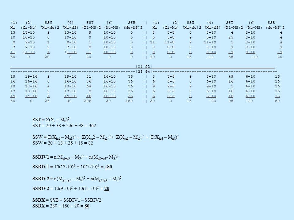 (1) (2) SSW (4) SST (6) SSB || (1) (2) SSW (4) SST (6) SSB Xi (Xi-Mg) (Xi-Mg)2 (Xi-MS) (Xi-MS)2 (Mg-MS) (Mg-MS)2 13 13-10 9 13-10 9 10-10 0 || 8 8-8 0 8-10 48-10 4 10 10-10 0 10-10 0 10-10 0 || 5 5-8 9 5-10 258-10 4 9 9-10 1 9-10 1 10-10 0 || 11 11-8 9 11-10 18-10 4 7 7-10 9 7-10 9 10-10 0 || 8 8-8 0 8-10 48-10 4 11 11-10 1 11-10 1 10-10 0 || 8 8-8 0 8-10 48-10 4 50 0 20 0 20 0 0 || 40 0 18 -10 38 -10 20 |G1 G2|__________________________________________________ ---------------------------------------------------|G3 G4|--------------------------------------------------- 19 19-16 9 19-10 81 16-10 36 || 3 3-6 9 3-10 496-1016 16 16-16 0 16-10 36 16-10 36 || 6 6-6 0 6-10 166-1016 18 18-16 4 18-10 64 16-10 36 || 9 9-6 9 9-10 16-1016 13 13-16 9 13-10 9 16-10 36 || 6 6-6 0 6-10 166-1016 14 14-16 4 14-10 16 16-10 36 || 6 6-6 0 6-10 166-1016 80 0 26 30 206 30 180 || 30 0 18 -20 98-2080 SST = (X i – M S ) 2 SST = 20 + 38 + 206 + 98 = 362 SSW = (X ig1 – M g1 ) 2 + (X ig 2 – M g2 ) 2 + (X ig3 – M g3 ) 2 + (X ig4 – M g4 ) 2 SSW = 20 + 18 + 26 + 18 = 82 SSBIV1 = n(M gl+g3 – M S ) 2 + n(M g2+g4 - M S ) 2 SSBIV1 = 10(13-10) 2 + 10(7-10) 2 = 180 SSBIV2 = n(M g1+g2 – M S ) 2 + n(M g3+g4 – M S ) 2 SSBIV2 = 10(9-10) 2 + 10(11-10) 2 = 20 SSBX = SSB – SSBIV1 – SSBIV2 SSBX = 280 – 180 – 20 = 80
