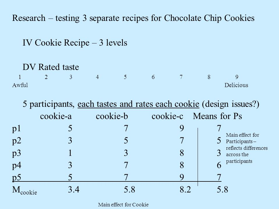Research – testing 3 separate recipes for Chocolate Chip Cookies IV Cookie Recipe – 3 levels DV Rated taste 1 2 3456789 Awful Delicious 5 participants, each tastes and rates each cookie (design issues ) cookie-acookie-bcookie-c Means for Ps p1579 7 p2357 5 p3138 3 p4378 6 p5579 7 M cookie 3.45.88.2 5.8 Main effect for Participants – reflects differences across the participants Main effect for Cookie