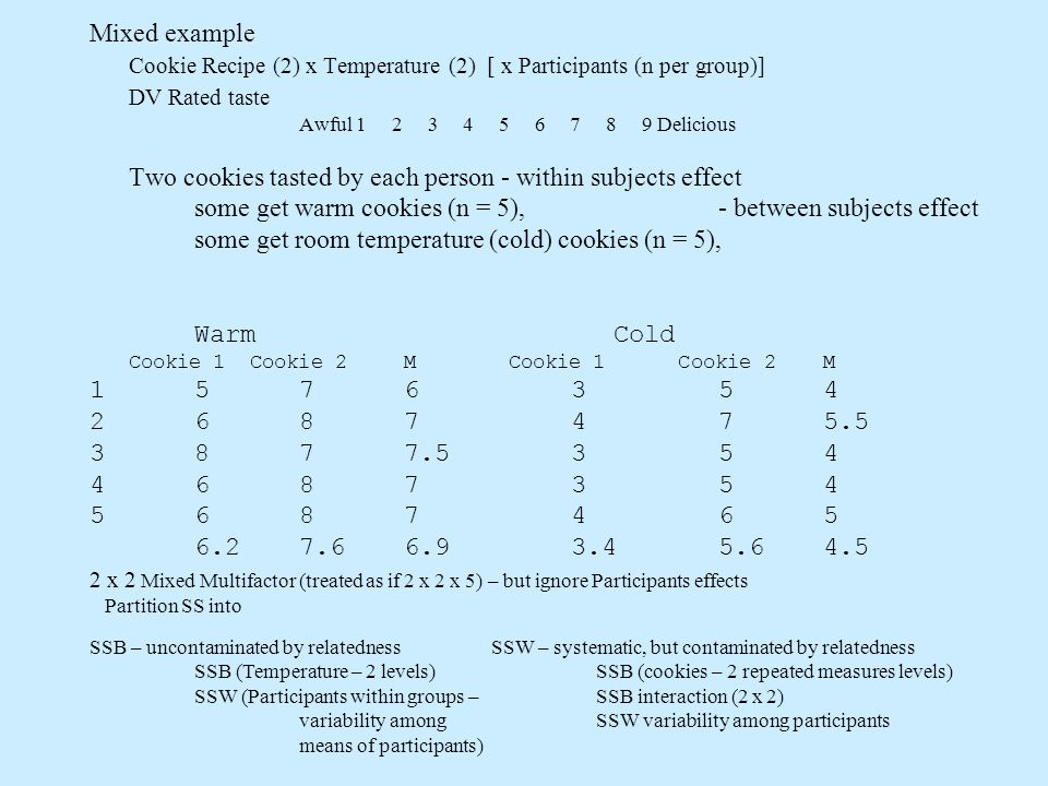 Mixed example Cookie Recipe (2) x Temperature (2) [ x Participants (n per group)] DV Rated taste Awful 1 2 3 4 5 6 7 8 9 Delicious Two cookies tasted