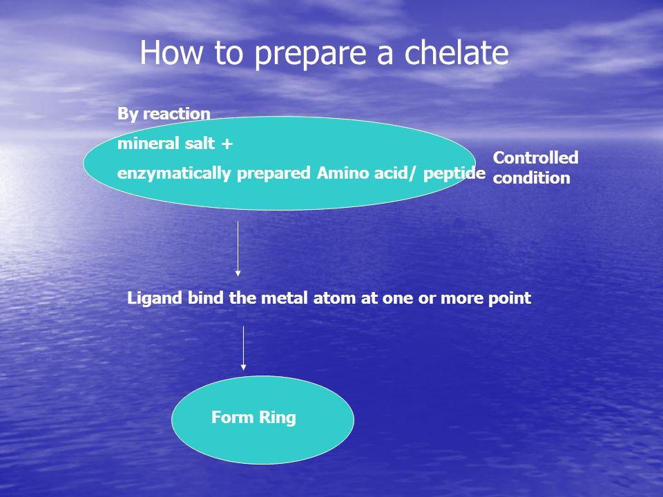 How to prepare a chelate By reaction mineral salt + enzymatically prepared Amino acid/ peptide Controlled condition Ligand bind the metal atom at one