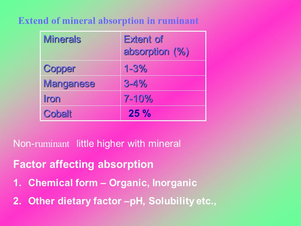 Extend of mineral absorption in ruminant Cobalt 7-10%Iron 3-4%Manganese 1-3%Copper Extent of absorption (%) Minerals Non- ruminant little higher with
