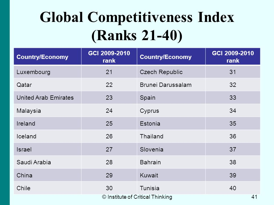Global Competitiveness Index (Ranks 21-40) 41© Institute of Critical Thinking Country/Economy GCI 2009-2010 rank Country/Economy GCI 2009-2010 rank Lu