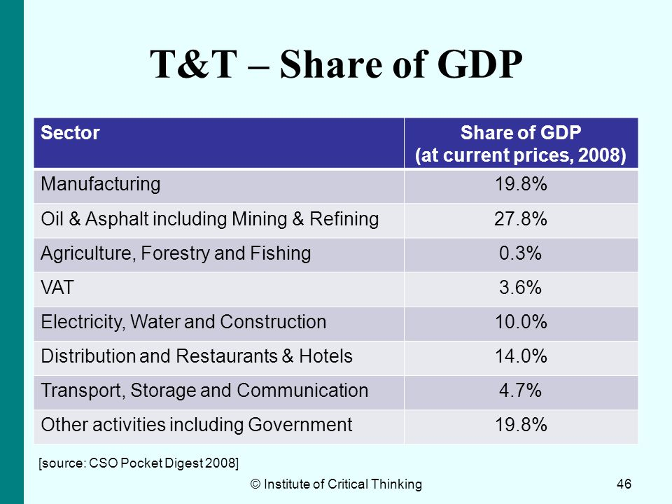 T&T – Share of GDP SectorShare of GDP (at current prices, 2008) Manufacturing19.8% Oil & Asphalt including Mining & Refining27.8% Agriculture, Forestr