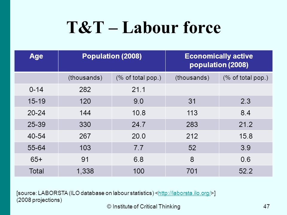 T&T – Labour force AgePopulation (2008)Economically active population (2008) (thousands)(% of total pop.)(thousands)(% of total pop.) 0-1428221.1 15-1