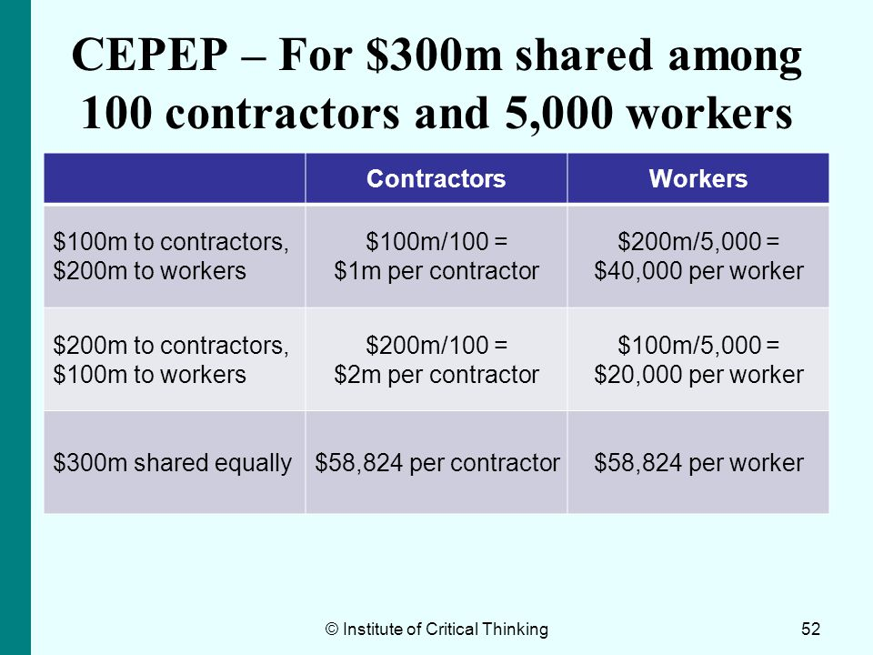 CEPEP – For $300m shared among 100 contractors and 5,000 workers ContractorsWorkers $100m to contractors, $200m to workers $100m/100 = $1m per contrac