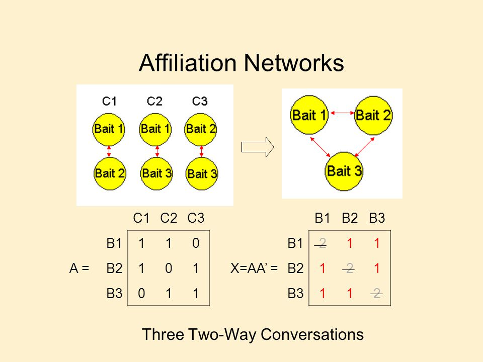 Affiliation Networks C1C2C3 B1110 B2101 B3011 A = B1B2B3 B1211 B2121 B3112 X=AA = Three Two-Way Conversations