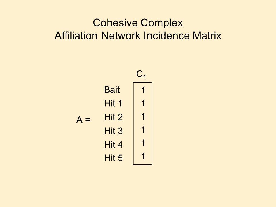 Cohesive Complex Affiliation Network Incidence Matrix C1C1 Bait Hit 1 Hit 2 Hit 3 Hit 4 Hit 5 111111111111 A =