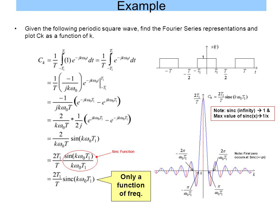 Example Given the following periodic square wave, find the Fourier Series representations and plot Ck as a function of k. Sinc Function Only a functio