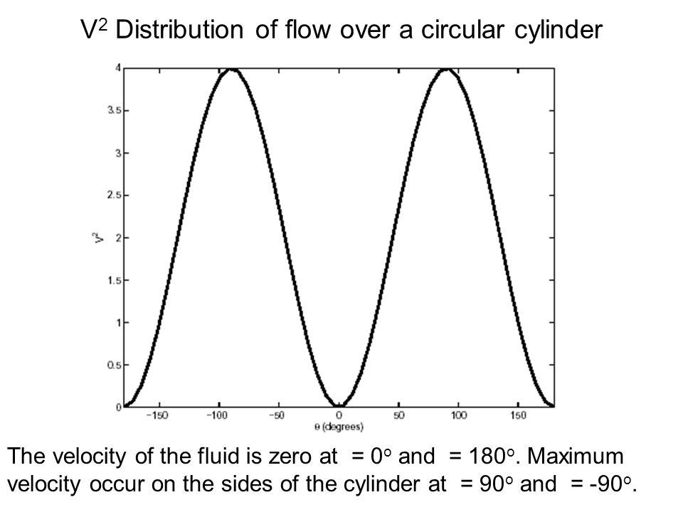V 2 Distribution of flow over a circular cylinder The velocity of the fluid is zero at = 0 o and = 180 o. Maximum velocity occur on the sides of the c