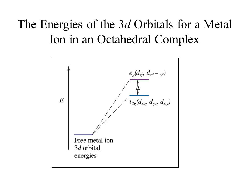 The Energies of the 3d Orbitals for a Metal Ion in an Octahedral Complex