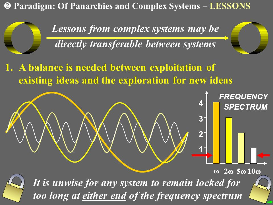 Lessons from complex systems may be directly transferable between systems 1.A balance is needed between exploitation of existing ideas and the exploration for new ideas FREQUENCY SPECTRUM ω 2ω2ω5ω5ω10ω It is unwise for any system to remain locked for too long at either end of the frequency spectrum Paradigm: Of Panarchies and Complex Systems – LESSONS