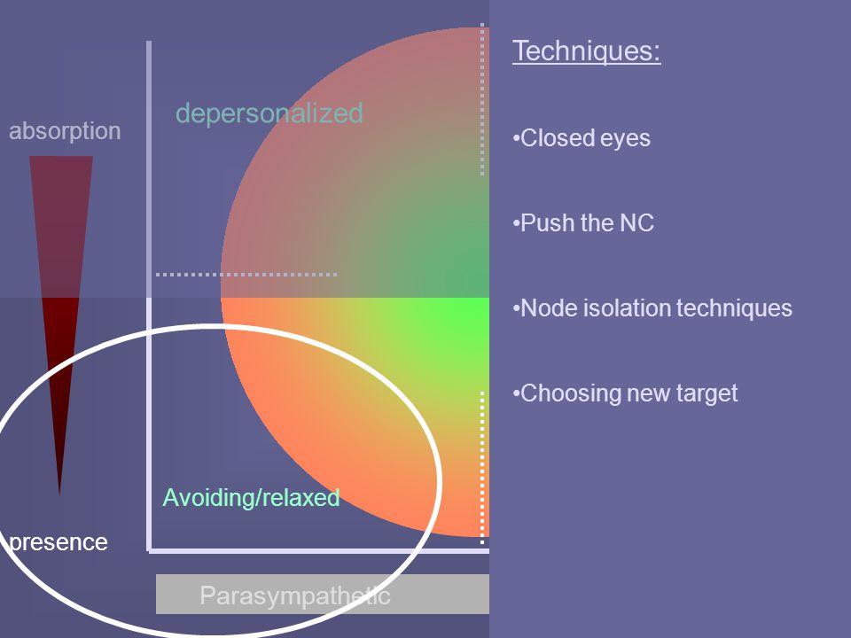 Parasympathetic Sympathetic presence absorption depersonalized Avoiding/relaxed abreaction panic Techniques: Closed eyes Push the NC Node isolation te