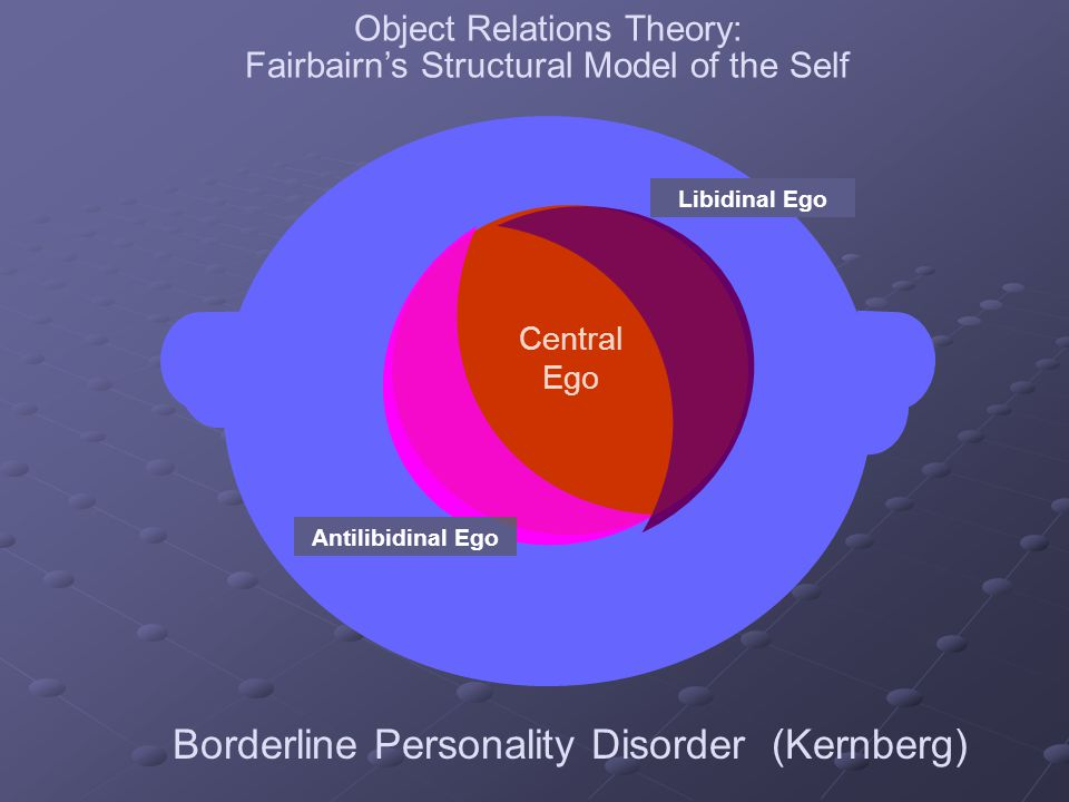 Object Relations Theory: Fairbairns Structural Model of the Self Antilibidinal Ego Libidinal Ego Central Ego Borderline Personality Disorder (Kernberg