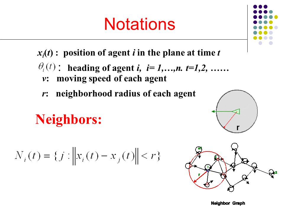 Notations Neighbors: x i (t) : position of agent i in the plane at time t v: moving speed of each agent r: neighborhood radius of each agent : heading
