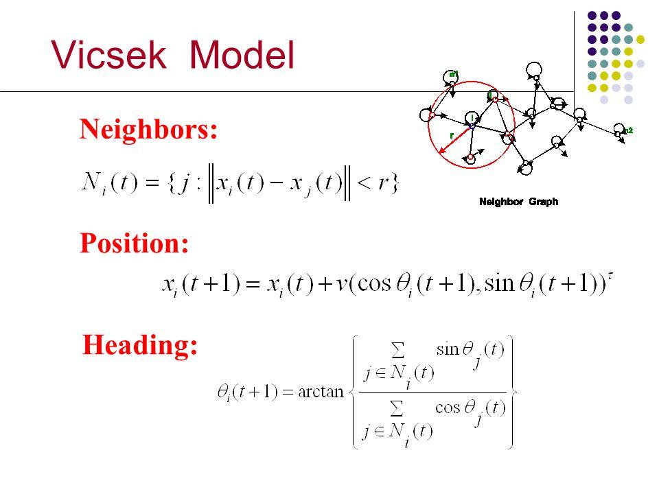 Vicsek Model Neighbors: Position: Heading: