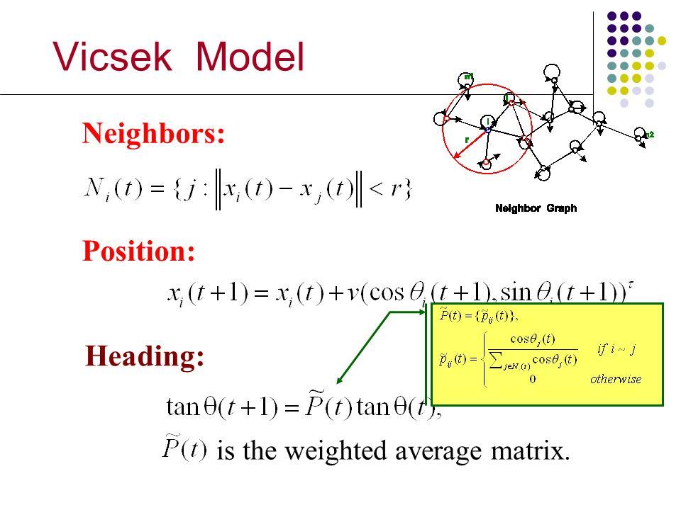 Vicsek Model Neighbors: Position: Heading: is the weighted average matrix.