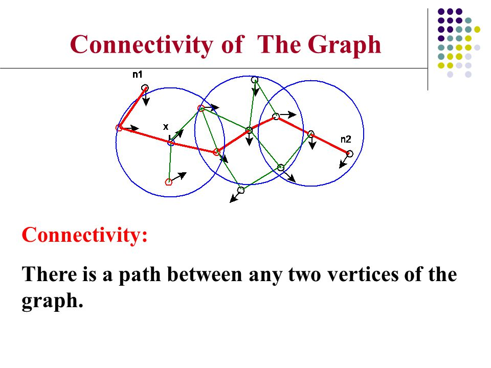 Connectivity: There is a path between any two vertices of the graph. Connectivity of The Graph
