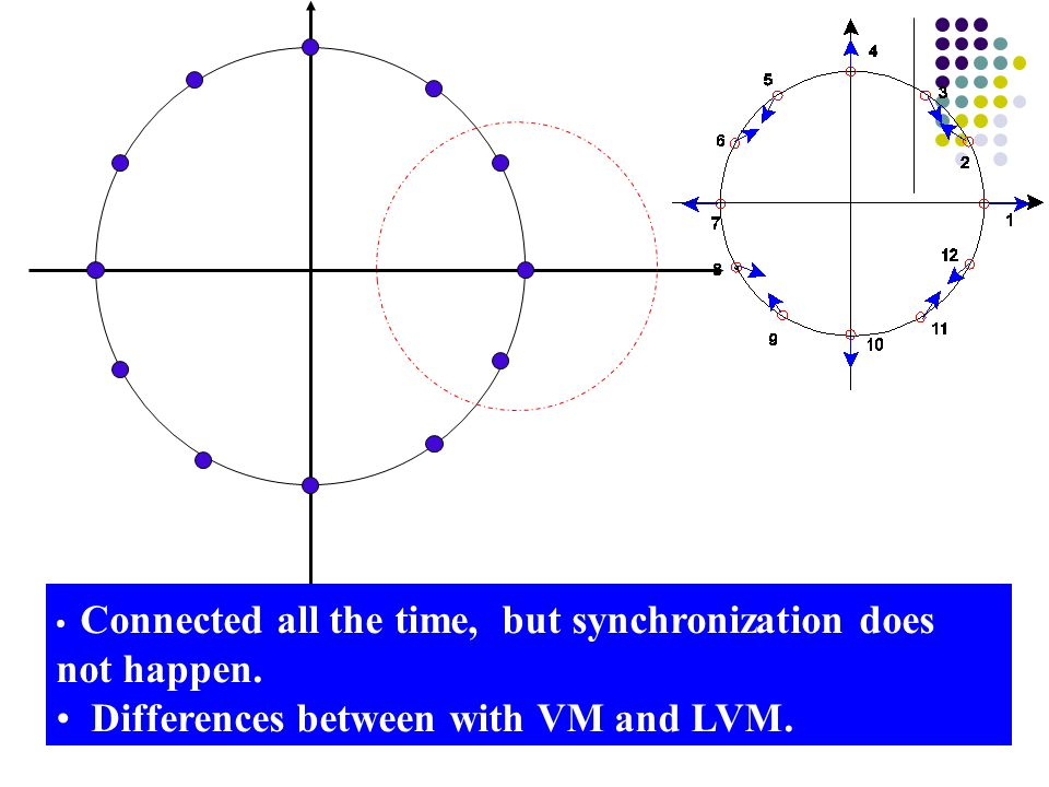 Connected all the time, but synchronization does not happen. Differences between with VM and LVM.