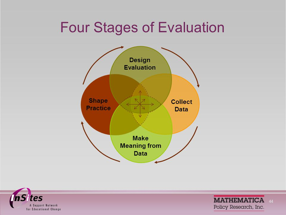 44 Four Stages of Evaluation Design Evaluation Shape Practice Collect Data Make Meaning from Data