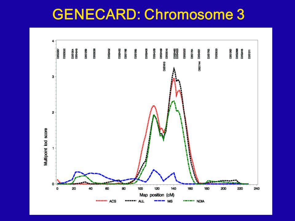 GENECARD: Chromosome 3