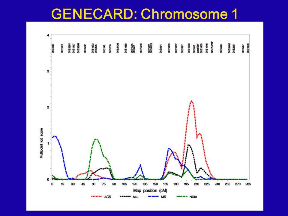 GENECARD: Chromosome 1