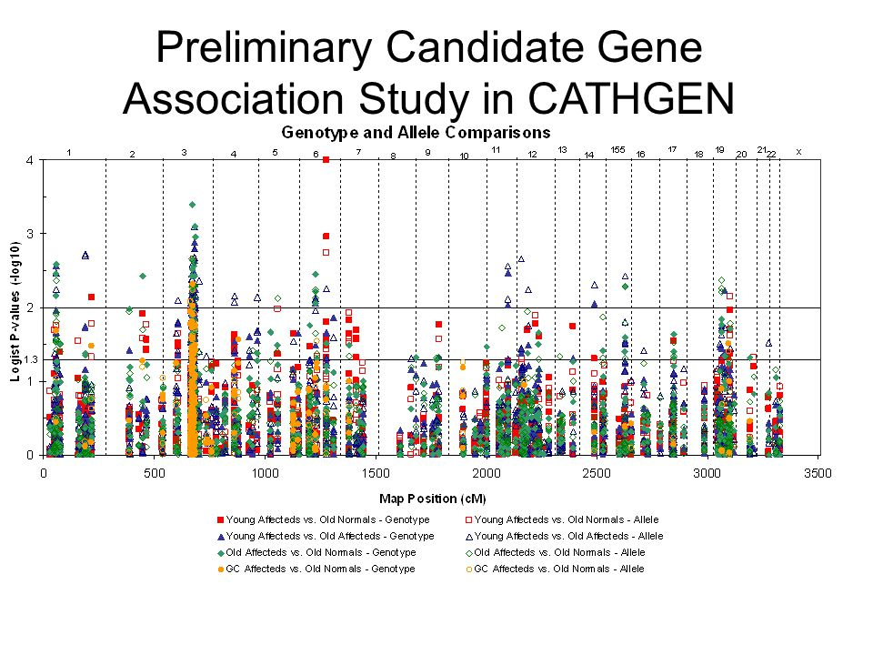 Preliminary Candidate Gene Association Study in CATHGEN