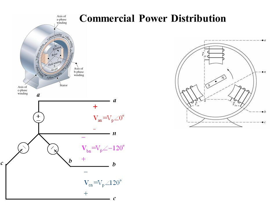 Commercial Power Distribution