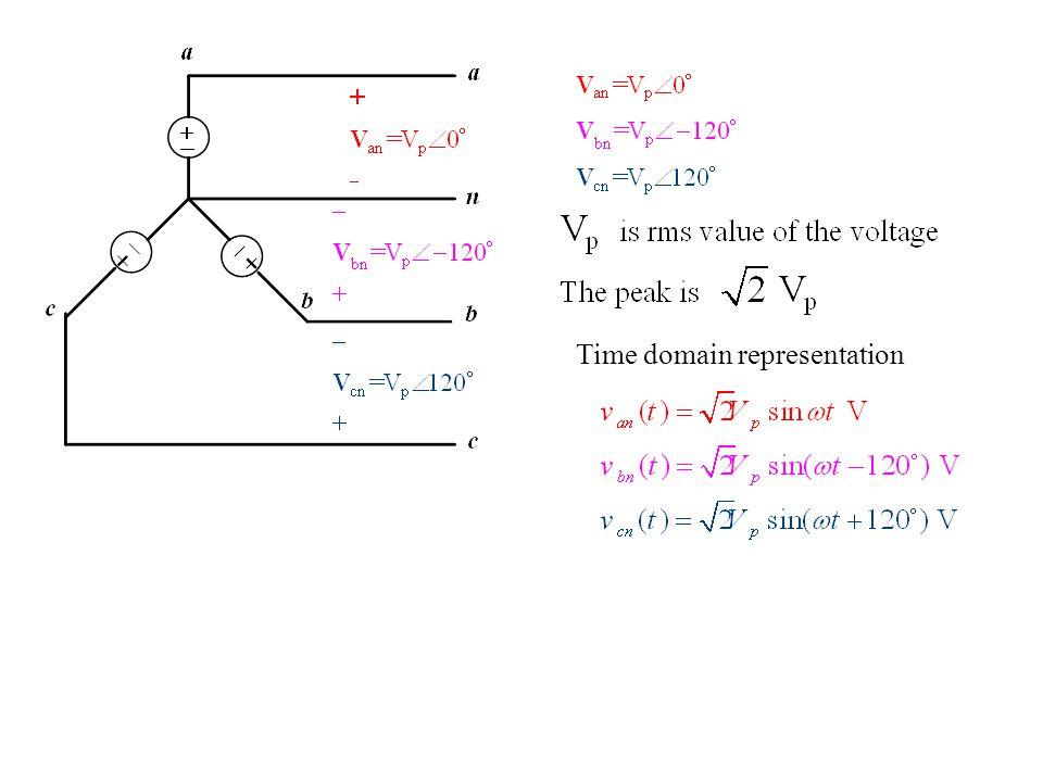 Time domain representation