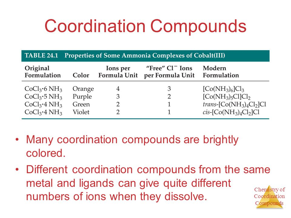 Chemistry of Coordination Compounds Werners Theory Werner proposed putting all molecules and ions within the sphere in brackets and those free anions (that dissociate from the complex ion when dissolved in water) outside the brackets.