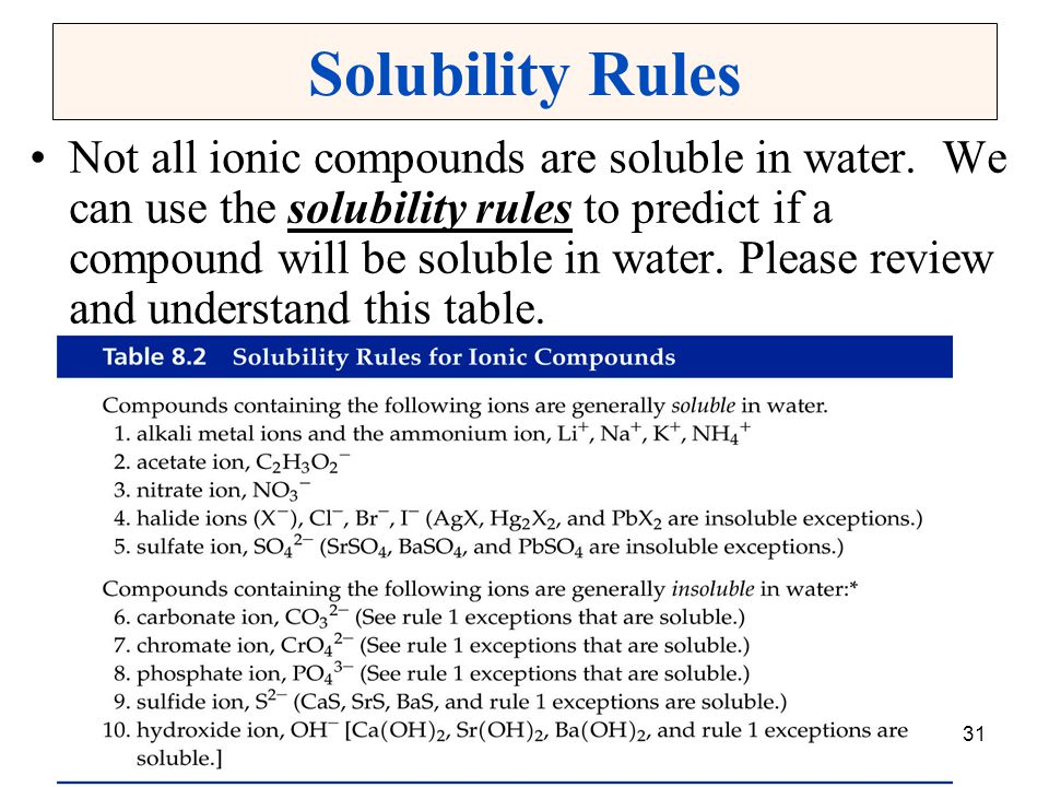 Chapter 831 Solubility Rules Not all ionic compounds are soluble in water. We can use the solubility rules to predict if a compound will be soluble in