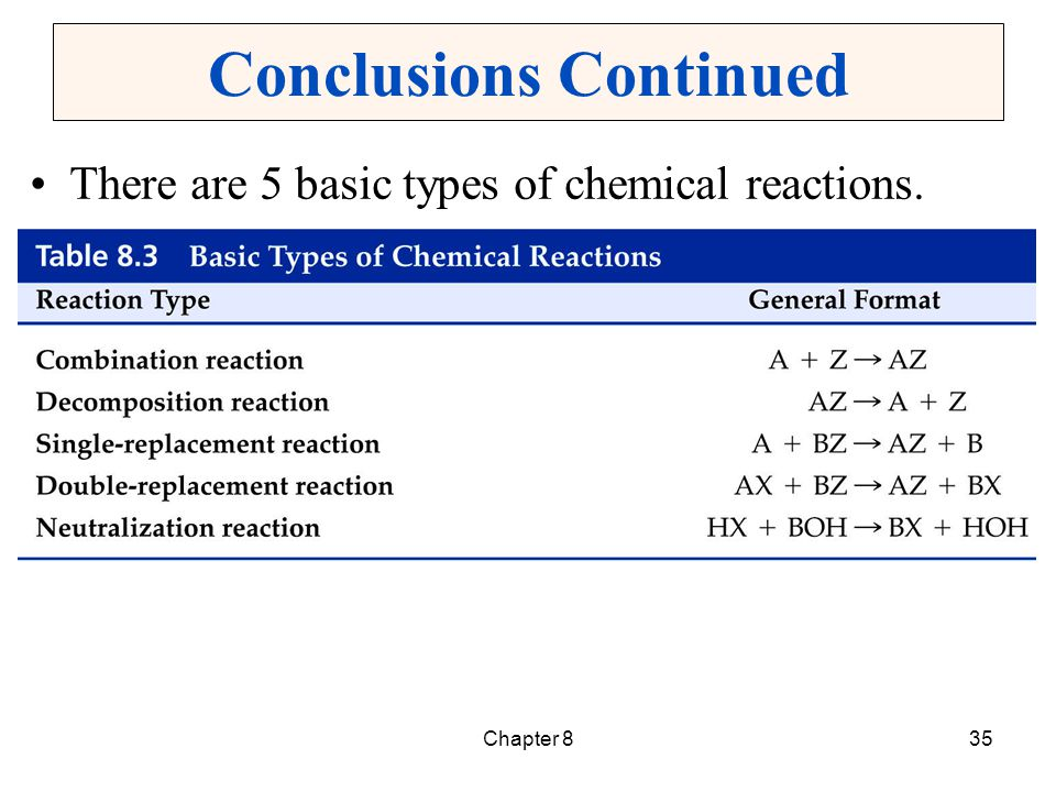 Chapter 836 Conclusions Continued In combination reactions, two or more smaller molecules are combined into a more complex molecule.